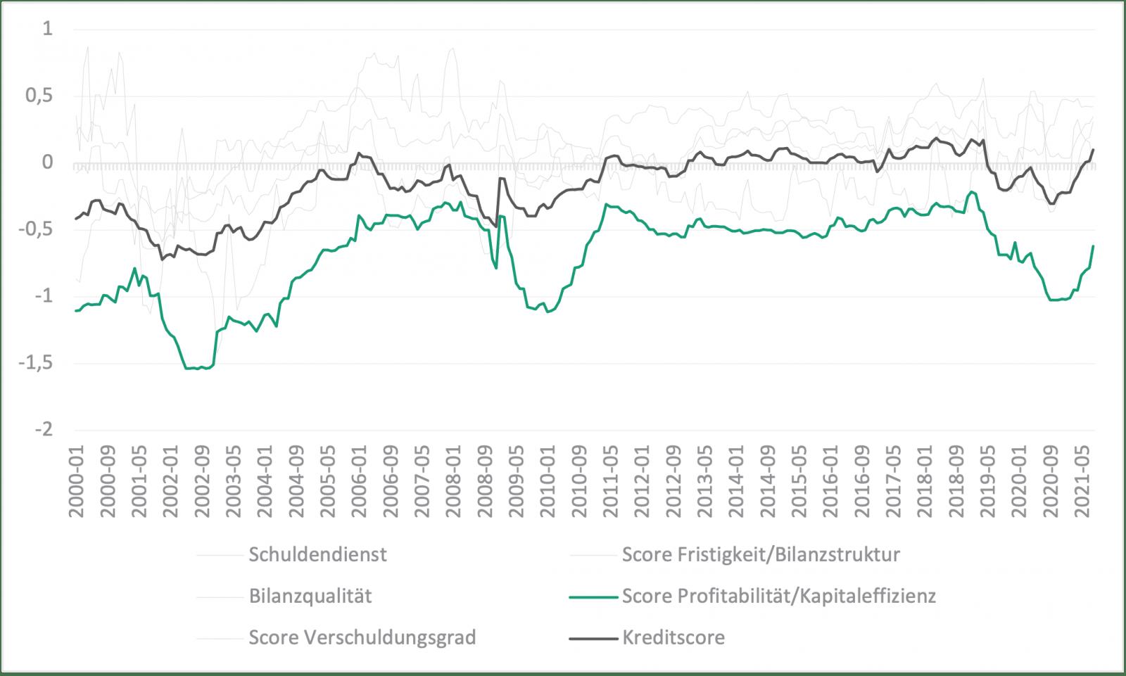 Profitabilität erholt sich – ist die Krise überwunden? HMT Aktien Fonds